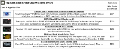 Top 7 Cash Back Credit Card Sign Up offers for  November - These cards provide the best value out of their welcome bonuses
