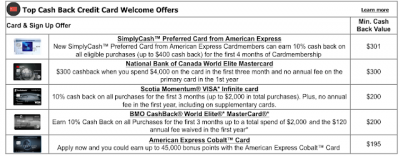 Top 5 Cash Back Credit Card Sign Up offers for January - These cards provide the best value out of their welcome bonuses