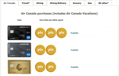 Which credit card earns the most Aeroplan Points? Version 2.0