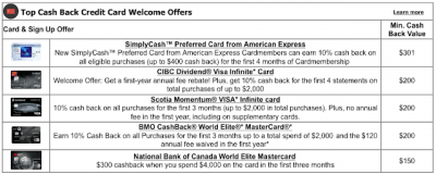 Top 5 Cash Back Credit Card Sign Up offers for May  – These cards provide the best value out of their welcome bonuses + MORE May 7th