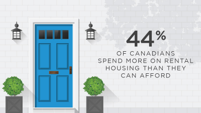44 Percent of Canadians Overspend on Rent Jun 11th