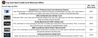 Top 5 Cash Back Credit Card Sign Up offers for March – These cards provide the best value out of their welcome bonuses Mar 3rd
