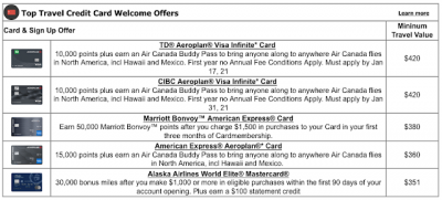 Marriott Bonvoy Elite Members to receive 50% elite night credits, will offer a double points/elite credit promotion & a discount on off peak redemptions + MORE Jan 12th