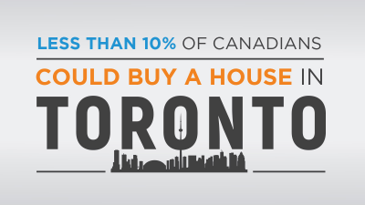 Less than 10 Percent of Canadians Could Buy a House in Toronto