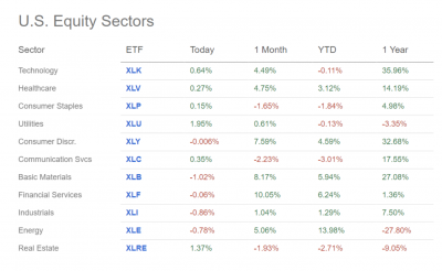 Making sense of the markets this week: January 18, 2021