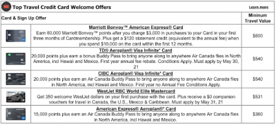 Top 5 Credit Card Sign Up offers for April – These cards provide the most value out of their welcome bonuses Apr 6th